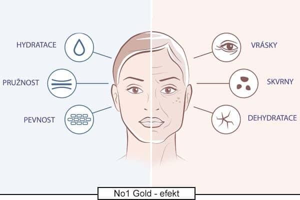 Jak hydratační sérum No.1 Gold působí na pleť?
